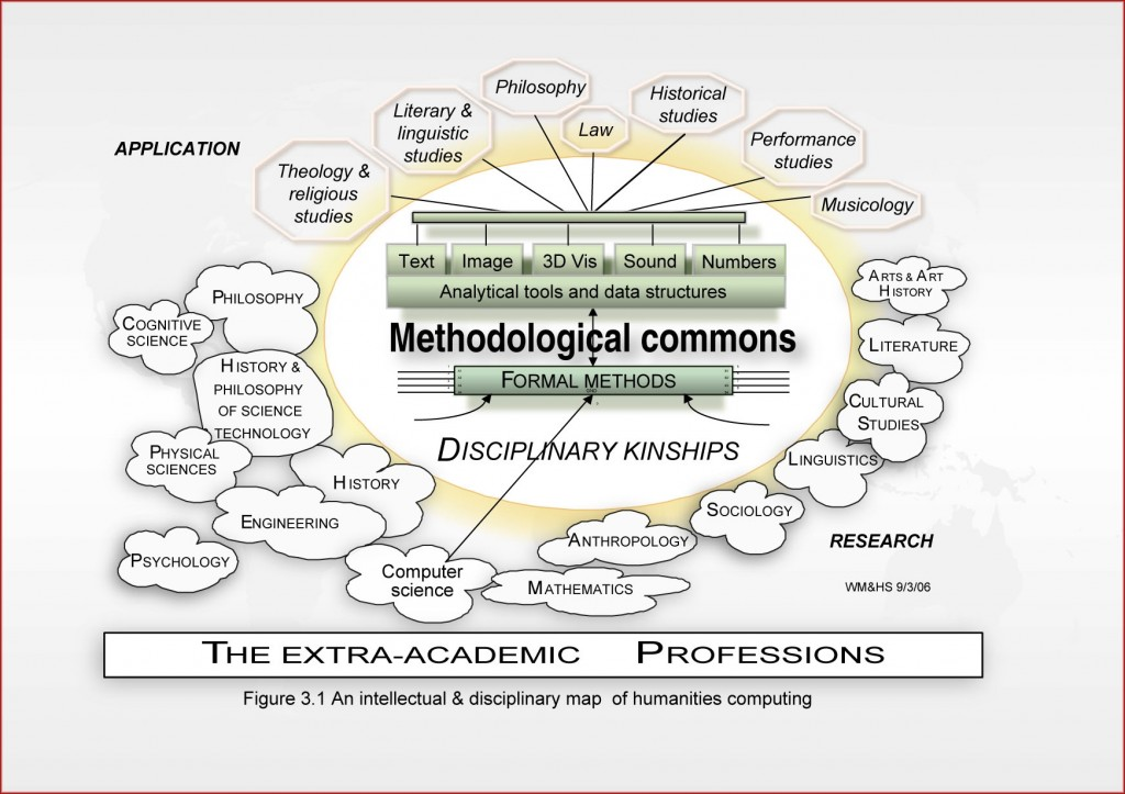 MethodologicalCommons2-1024x723